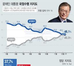 文대통령 지지율, 48.1% 취임후 최저…긍정·부정 1.2%p 차