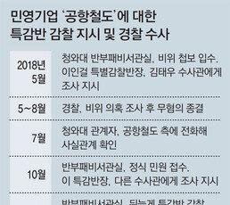 """공항철도 측 """"경찰 수사받던 시기 靑인사가 전화"""""""