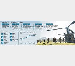 트럼프, 방위비 마지노선 10억달러 통첩