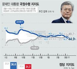 文대통령·민주당 지지율 '동반 최저치'…文 44.9%, 민주 36.6%