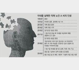 """[단독]아내 해친 치매 60대 """"네 엄마 어딨냐""""… 판사도 안타까워 """"보석"""""""