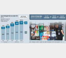 최저임금 산정에서 빠진 주휴수당… 영세업자 인건비 부담 가중