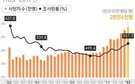지난해 사망자 29만 육박 '역대 최고'…사망원인 1위 '암'