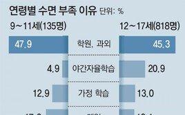 """공부 부담에… 아이들 38% """"잠 부족해요"""""""