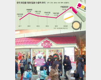 일본에서 다시 웃는 'K뷰티'… 중국發 사드 역풍 넘는다