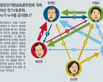 """""""유승민 순발력 돋보여… 심상정 차별화 성공"""""""