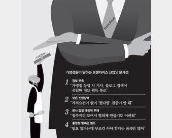 """3년간 프랜차이즈 3전3패… """"우리는 본사의 마루타였다"""""""