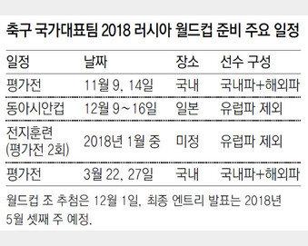 메시가 와도 안 될 한국 축구… 손발 맞출 틈도 없다