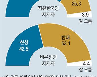 """바른정당 통합파 9명 """"탈당 불사"""""""
