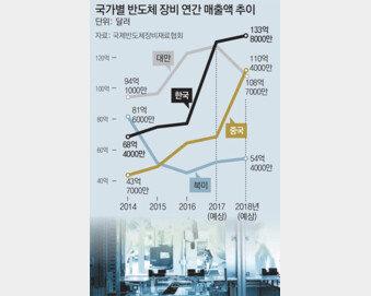 반도체 장비산업 세계 1위 올랐지만…