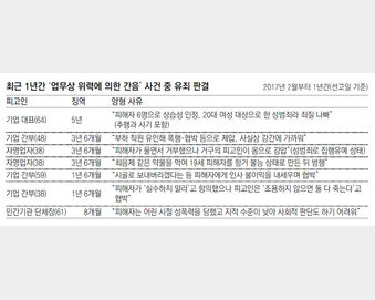 안희정 '강압적 성관계' 상습성 입증땐 실형 가능성
