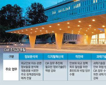 매일 아침 트럼프에 北보고서 올리는 베일 싸인 한국계