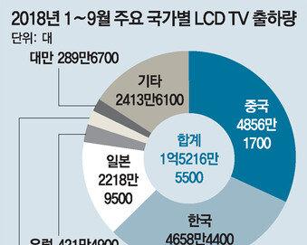 中TV, 반값 무기로 한국 추월… 기술력도 위협