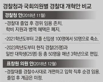 '경찰대 들어가면 순경' 표창원 개혁법안에 경찰 술렁