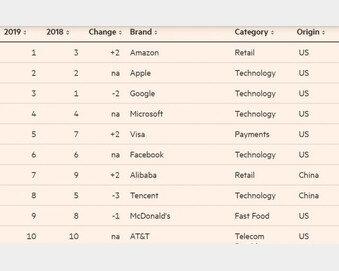 세계서 가장 가치 있는 브랜드, 2위 애플-1위 아마존…삼성전자는?