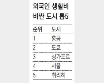 서울, 외국인 생활비 비싼 도시 '세계 4위'