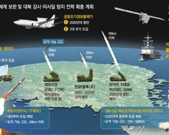 '北 신무기 3종' 잡을 5층 요격망 강화… EMP탄으로 북핵 무력화