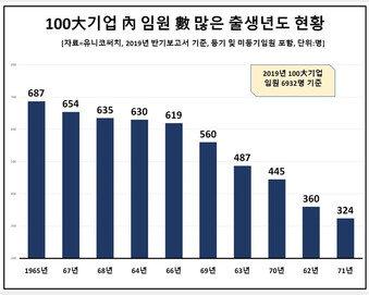 대기업 임원 65년생 '유오성' 전성시대…新 7080세대 재계 전진 배치