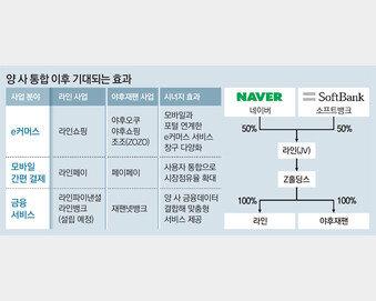 네이버 라인-야후재팬 경영 통합 합의… '1억명 플랫폼' 온다
