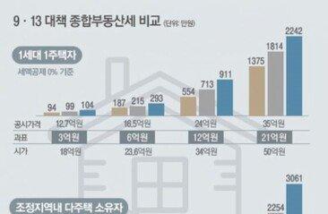 서울 2주택자 종부세 얼마나 오르나?