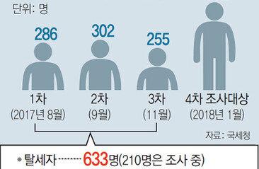 5개월새 4번째 '강남 집값' 세무조사