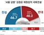 '김정은 서울 답방때 국회 연설' 하는 것에 국민들에 찬반 물었더니…