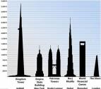 세계 최초 1km 높이의 빌딩, 내년 완공될 예정