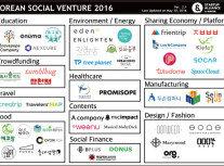 소셜벤처와 임팩트 투자   기업의 언어로 세상을 바꾼다