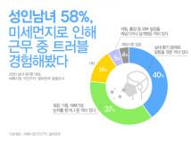 """직장인 58% """"미세먼지로 동료와 트러블""""… 왜?"""