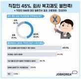 """직장인 41% """"최악의 회사 복지, 체육대회"""""""