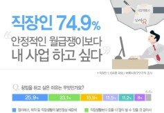 """불안정한 생활 때문에""… 직장인 75%, 창업 꿈꾼다"
