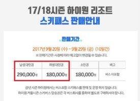 """""""남녀, 무려 11만 원 차이""""… 스키장 시즌권 '황당한 금액차'"""