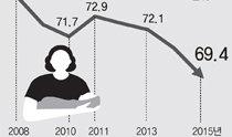 """晚婚导致""""头胎""""延后,婚后两年内生育率降至70%以下"""