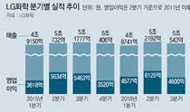 LG化学今年上半年销售额近13亿韩元,创下半年销售额历史最高业绩