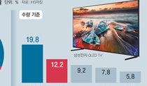 """""""全靠QLED""""……三星电子连续14年占据全球电视机市场首位"""
