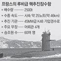 重新抬頭的核動力潛水艇爭議