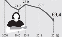 """晚婚導致""""頭胎""""延後,婚後兩年內生育率降至70%以下"""