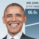 想請來當韓國總統的外國領導人