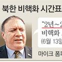 """北韓-美國談判桌上不見蹤影的""""無核化時間表"""""""