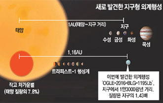 Korean scientists discover a planet 13,000 light-years far from earth