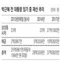 朴前大統領の資産、前年比2億増の37億ウォン 4年間で11億ウォン増