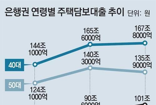 """전세난에 """"집사자""""… 2030 주택대출 급증"""