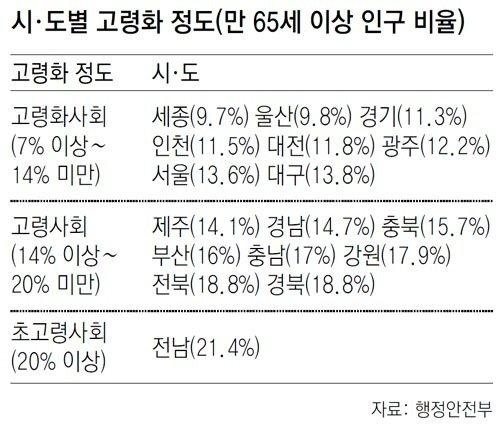 韓國進入高齡社會,65歲以上老人占總數14%