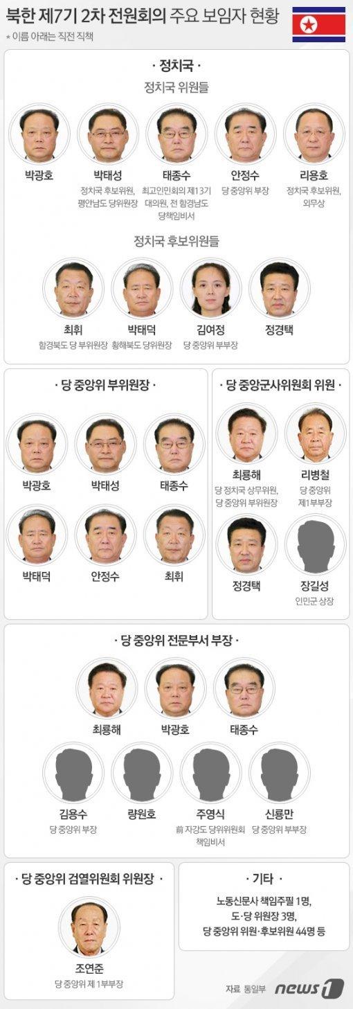 韓國政府分析:崔龍海有望出任組織指導部長、朴光虎有望擔任主管宣傳的副委員長