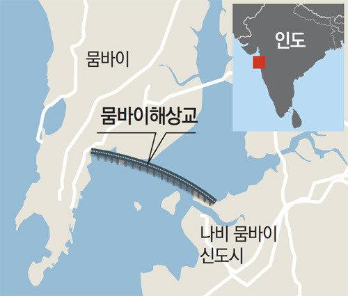 大宇建設獲得印度孟買跨海大橋9502億韓元工程訂單