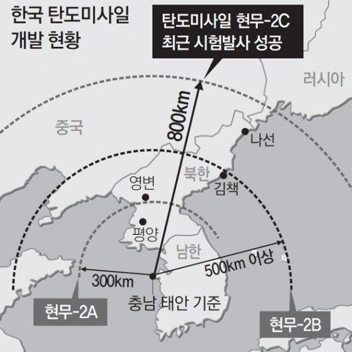 """韩国军方试射成功""""将北韩全境纳入射程""""的800公里射程弹道导弹"""