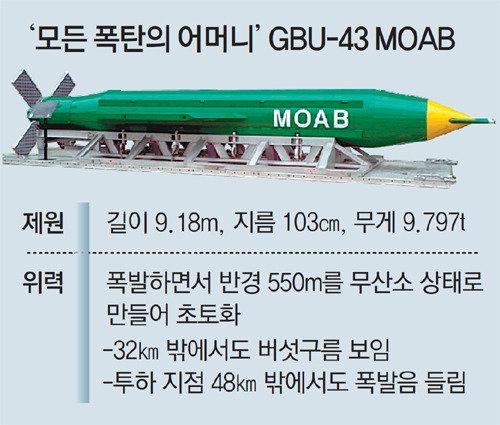 """美国在阿富汗投放的""""炸弹之母""""GBU-43,威力有多大?"""