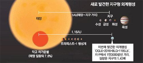 国内科研人员发现13000光年外类地行星