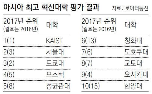 """""""亚洲最创新大学""""排名,KAIST连续两年登顶"""