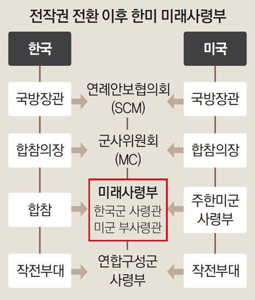 """韩美就尽早返还战时作战指挥权达成一致……是否会维持""""单一司令部""""?"""